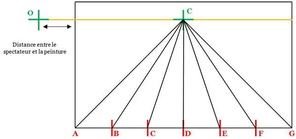 perspective linéaire alberti
